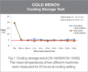 Cold Bench - Cooling Storage Test