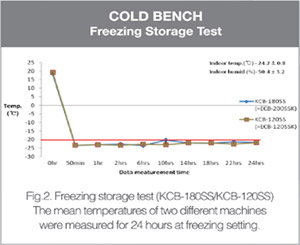 Cold Bench - Freezing Storage Test