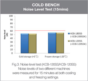Cold Bench - Noise Level Test