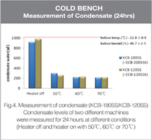 Cold Bench - Measurement of Condensate