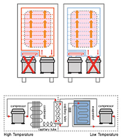 Conventional Freezing System